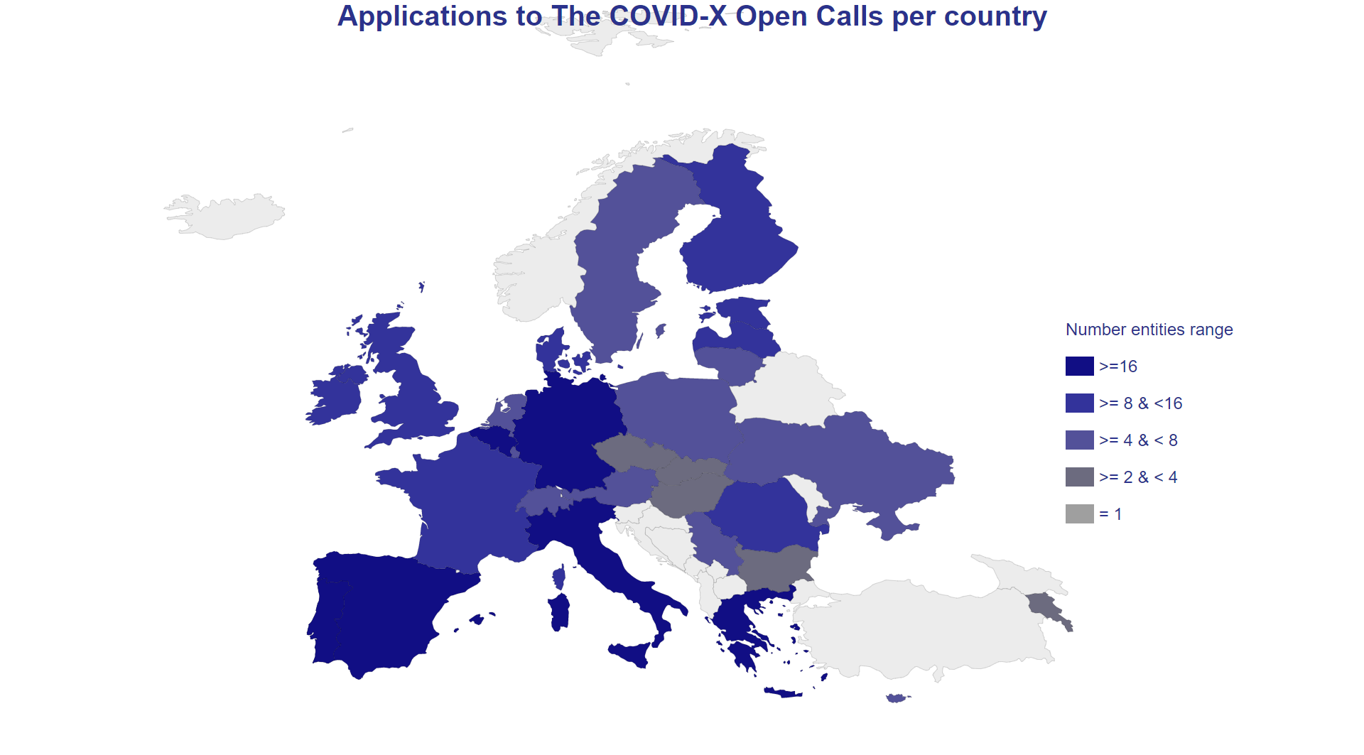 The COVID-X Open Call #2 was closed, receiving in total 79 applications